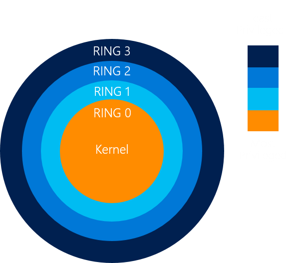 Privilege Rings